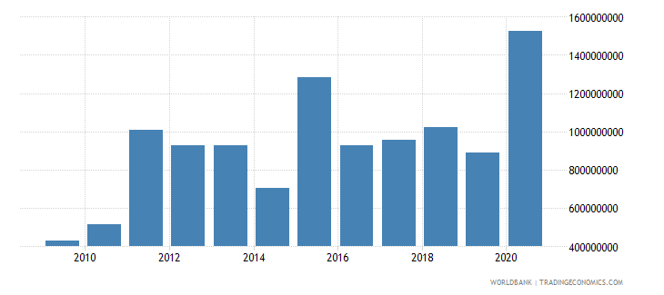 honduras debt service on external debt total tds us dollar wb data