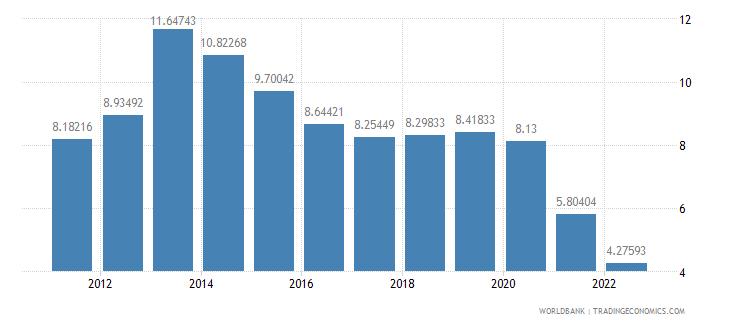 honduras deposit interest rate percent wb data