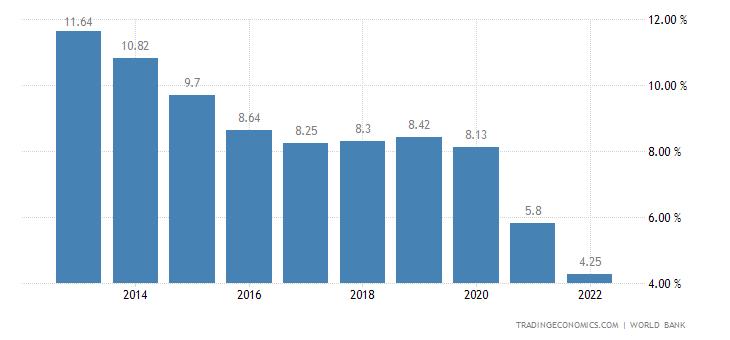 Deposit Interest Rate in Honduras