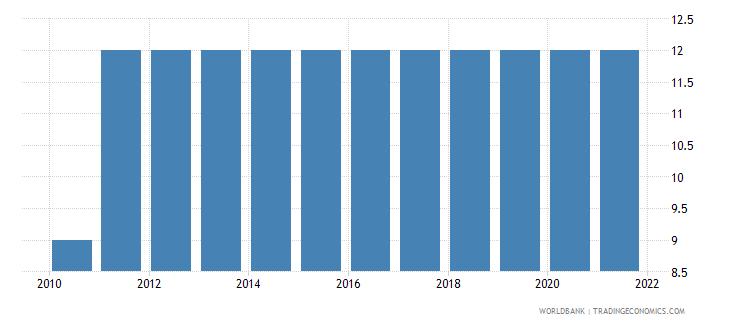 honduras duration of compulsory education years wb data