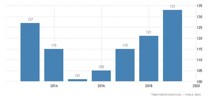 Ease of Doing Business in Honduras