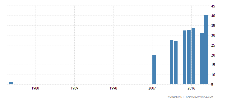 honduras educational attainment at least completed lower secondary population 25 total percent cumulative wb data