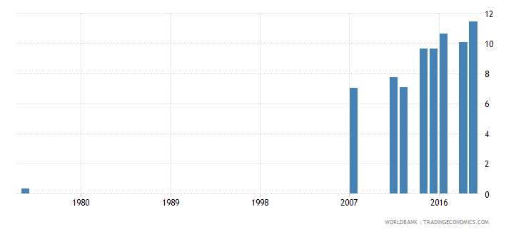 honduras educational attainment at least completed short cycle tertiary population 25 female percent cumulative wb data