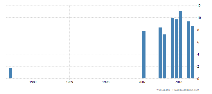 honduras educational attainment at least completed short cycle tertiary population 25 male percent cumulative wb data