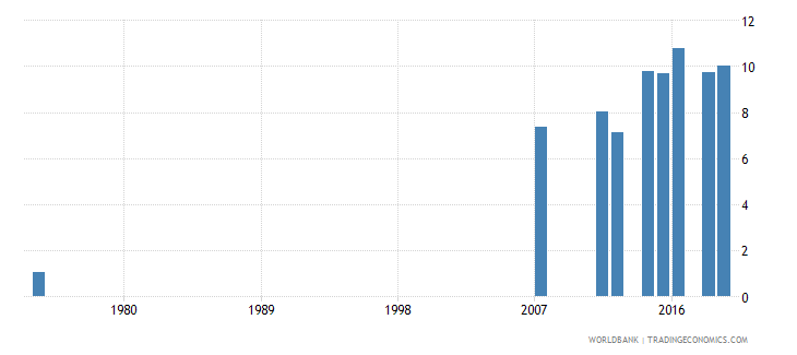 honduras educational attainment at least completed short cycle tertiary population 25 total percent cumulative wb data