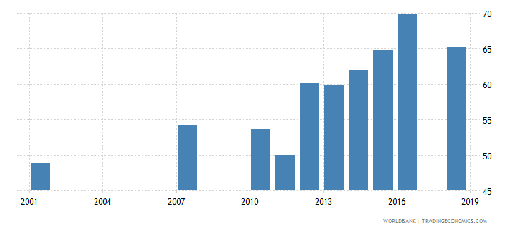 honduras elderly literacy rate population 65 years male percent wb data