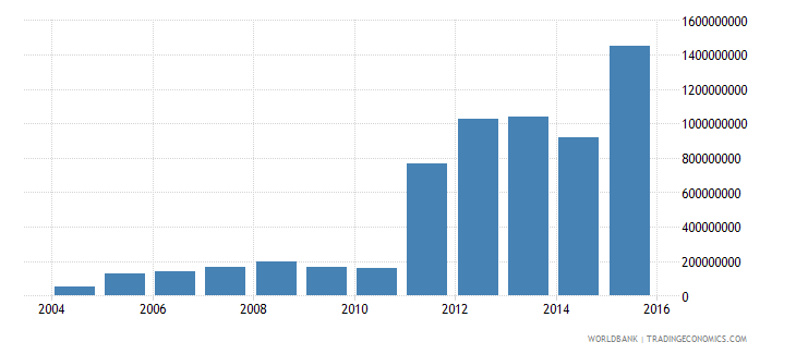 honduras electricity production from renewable sources excluding hydroelectric kwh wb data