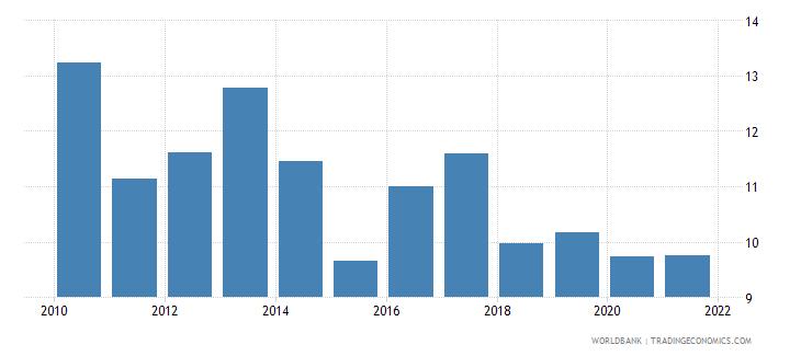 honduras employers total percent of employment wb data