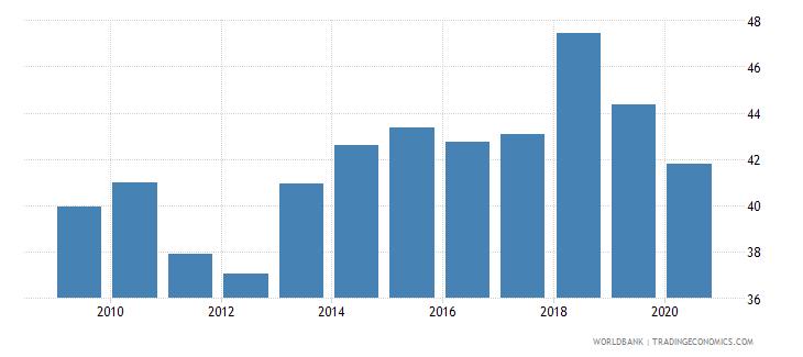 honduras employment to population ratio 15 female percent national estimate wb data