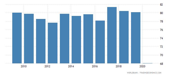 honduras employment to population ratio 15 male percent national estimate wb data