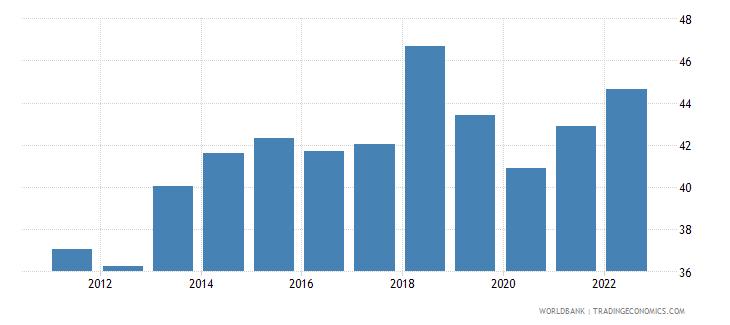 honduras employment to population ratio 15 plus  female percent wb data