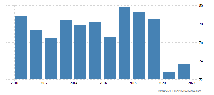 honduras employment to population ratio 15 plus  male percent wb data