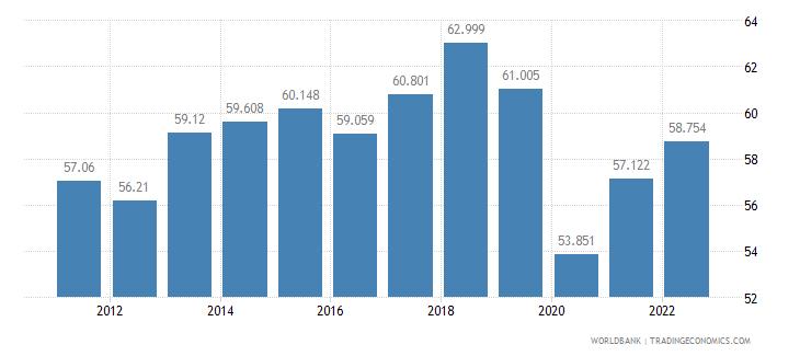 honduras employment to population ratio 15 plus  total percent wb data