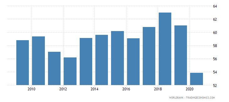 honduras employment to population ratio 15 total percent national estimate wb data