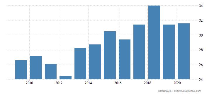 honduras employment to population ratio ages 15 24 female percent national estimate wb data