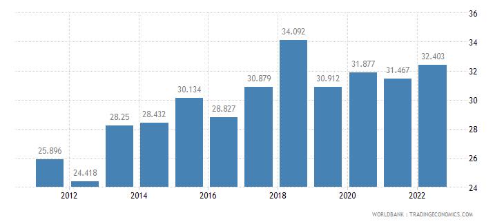 honduras employment to population ratio ages 15 24 female percent wb data