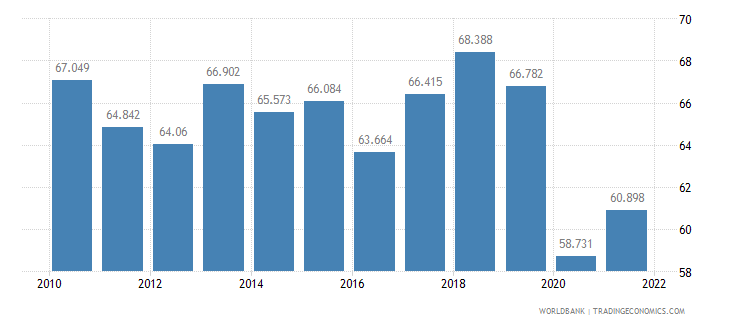 honduras employment to population ratio ages 15 24 male percent wb data