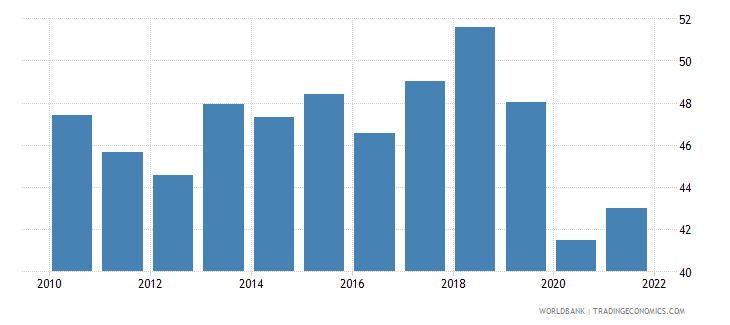 honduras employment to population ratio ages 15 24 total percent wb data