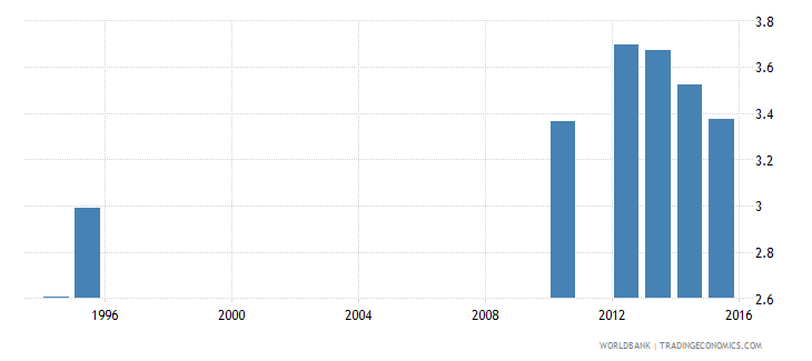 honduras expenditure on tertiary as percent of total government expenditure percent wb data