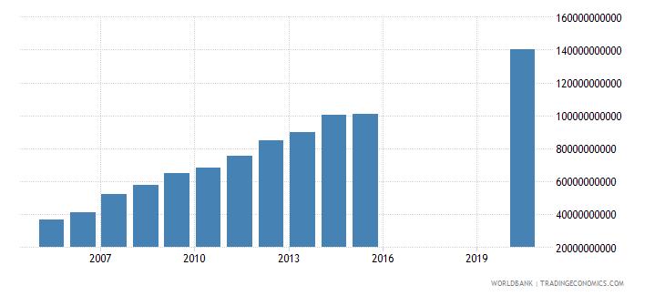 honduras expense current lcu wb data