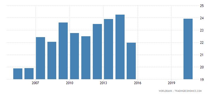 honduras expense percent of gdp wb data