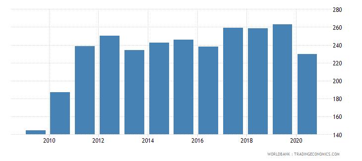 honduras export value index 2000  100 wb data