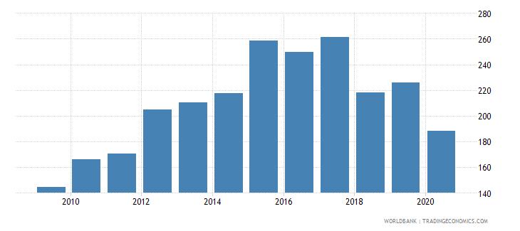 honduras export volume index 2000  100 wb data