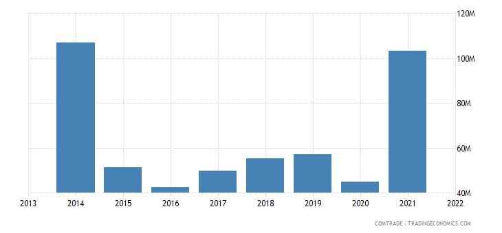 honduras exports articles iron steel