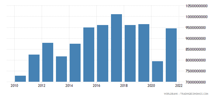 honduras exports as a capacity to import constant lcu wb data