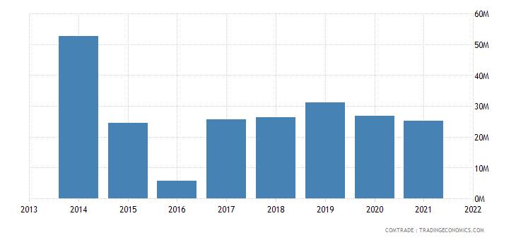 honduras exports australia