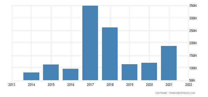 honduras exports belgium