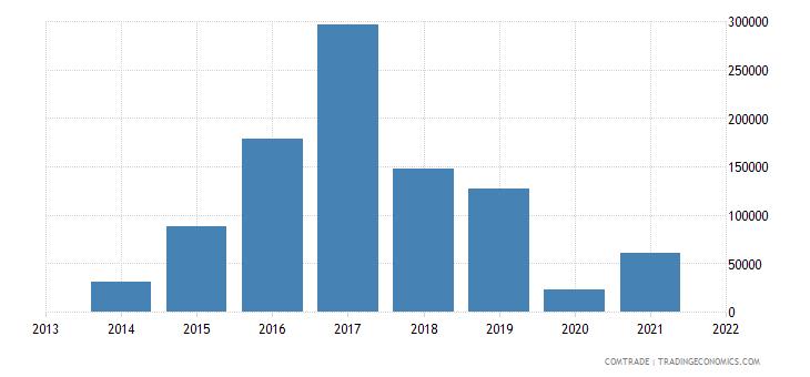 honduras exports belize articles iron steel