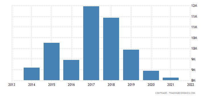 honduras exports belize