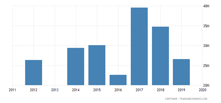 honduras exports canada