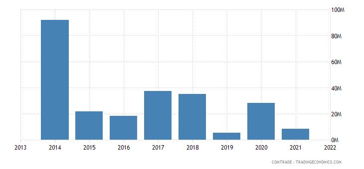 honduras exports china