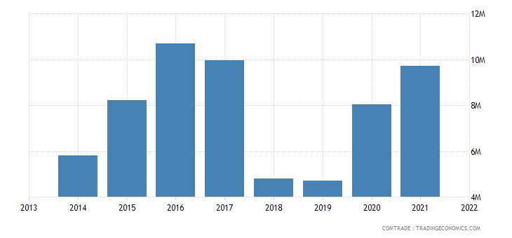 honduras exports costa rica iron steel
