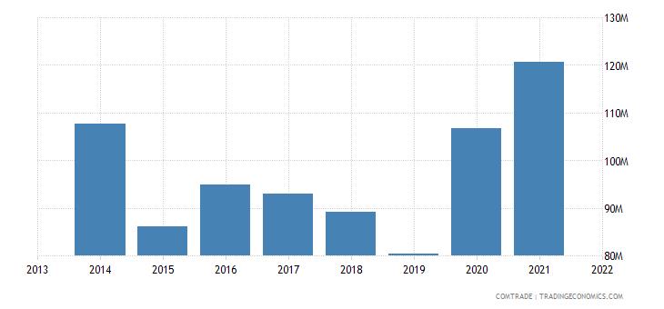 honduras exports costa rica