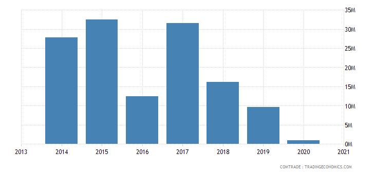 honduras exports cuba iron steel