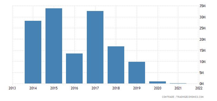 honduras exports cuba