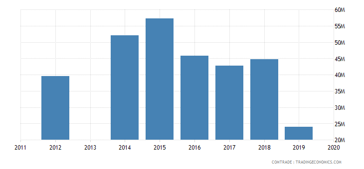 honduras exports dominican republic