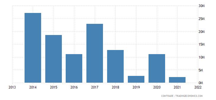 honduras exports ecuador