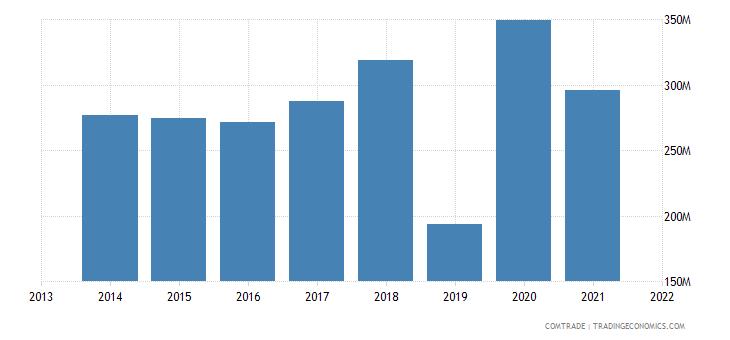 honduras exports el salvador