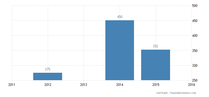 honduras exports finland articles iron steel