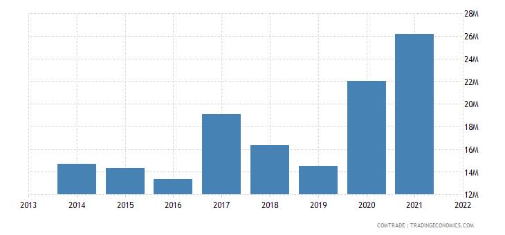 honduras exports finland
