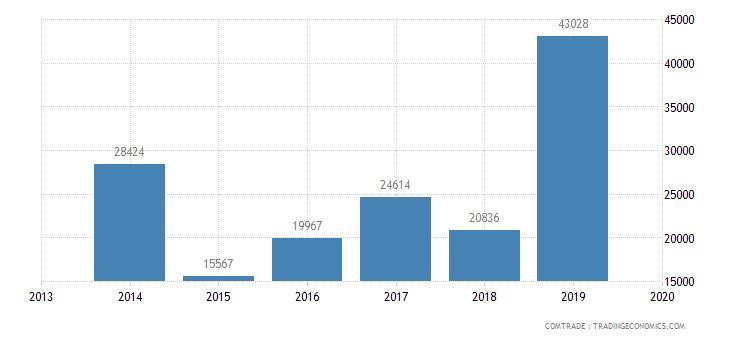honduras exports france rubbers