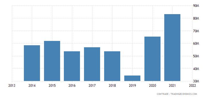 honduras exports france