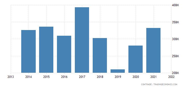 honduras exports germany