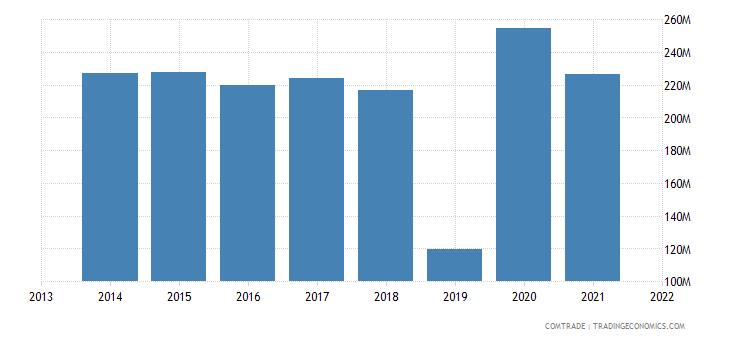 honduras exports guatemala