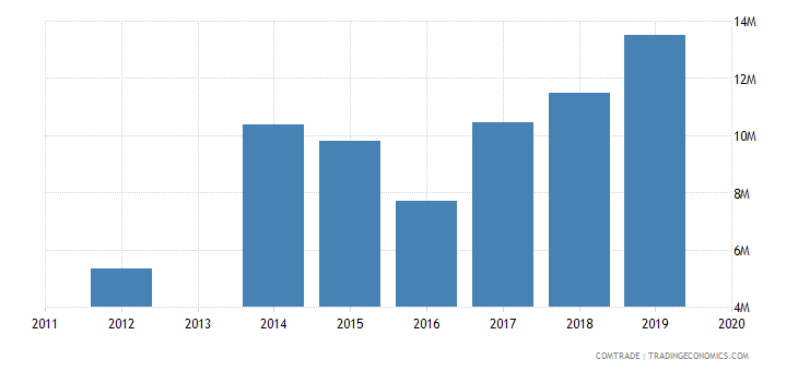 honduras exports haiti