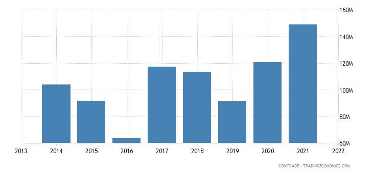 honduras exports iron steel
